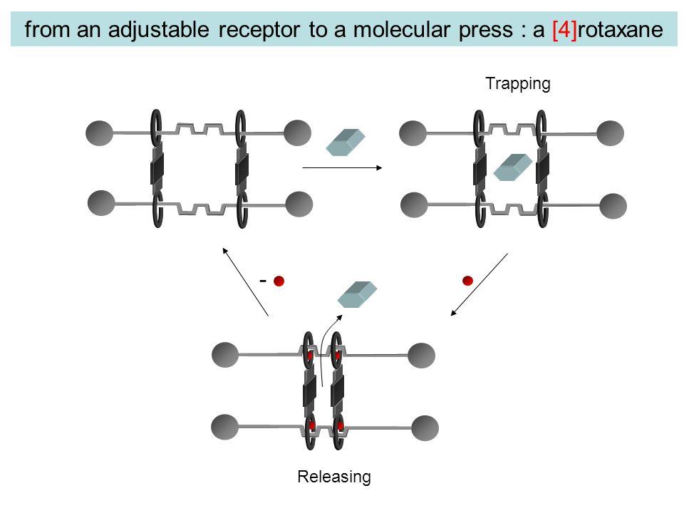 from an adjustable receptor to a molecular press : a [4]rotaxane